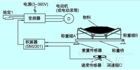 因此电机是煤矿皮带机的重要组成部分