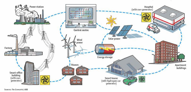 能源互联网的钟声即将敲响