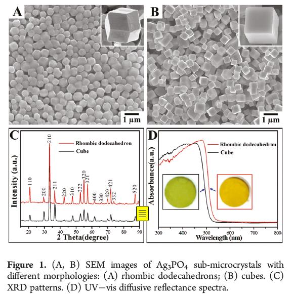并且可见光下,菱形十二面体的ag3po4光催化降解有机物的比立方晶型的