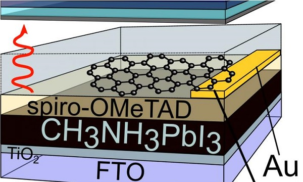 亥姆霍兹柏林材料与能源中心的研究人员设计出一种方法,由于石墨烯是由碳原子经过规则排列形成的二维结构,一种纳米级的薄膜,研究人员能够将石墨烯均匀地包覆在钙钛矿层,由于钙钛矿的石墨烯包覆层具有很高的导电性和透光性,因此太阳光中的能量在这一层中没有任何损失,且利用石墨烯的最主要的优点在于其没有任何的开路电压损失,因此能够提高电池的电能转化效率。 这种方法的第一步是在1000的甲烷气氛中促进石墨烯在铜箔上的生长,随后,利用聚合物稳定石墨烯,防止其发生破坏。最后,再刻蚀掉铜箔,从而将保护后的石墨烯薄膜转移到钙钛矿