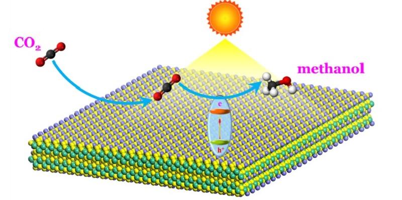 光催化还原CO2机理.