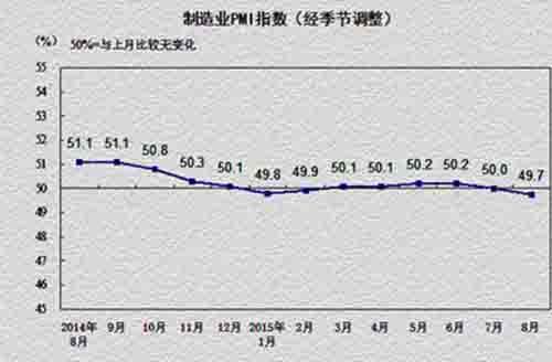 最近钢铁行业低迷依旧,行业PMI指数继续走低