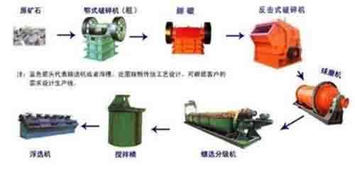 如何使用化学手段来处理偏远的铜矿