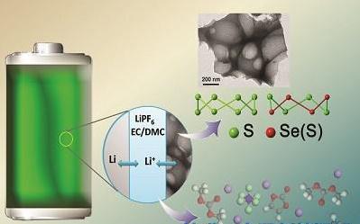 锂元素结构示意图
