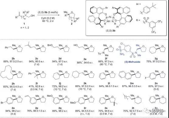 手性的二磷酰亚胺结构作为催化剂实现了烯烃的不对称氢烷氧基化反应