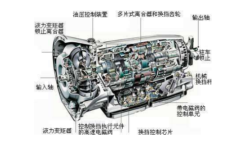 自动变速器的工作过程 1、自动变速器之所以能够实现自动换挡是因为工作中驾驶员踏下油门的位置或发动机进气歧管的真空度和汽车的行驶速度能指挥自动换挡系统工作,自动换挡系统中各控制阀不同的工作状态将控制变速齿轮机构中离合器的分离与结合和制动器的制动与释放,并改变变速齿轮机构的动力传递路线,实现变速器挡位的变换。 2、传统的液力自动变速器根据汽车的行驶速度和节气门开度的变化,自动变速挡位。其换挡控制方式是通过机械方式将车速和节气门开度信号转换成控制油压,并将该油压加到换挡阀的两端,以控制换挡阀的位置,从而改变换