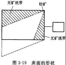摇床设备的分类、选矿优缺点、影响工作的因素