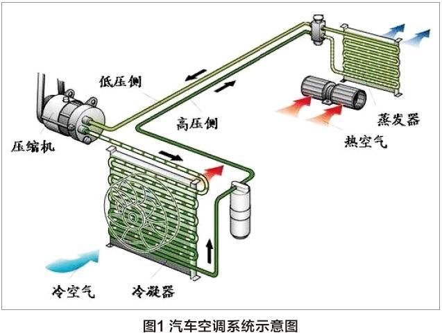 1、压缩过程:将低温低压的制冷气体压缩成高温高压的气体排 出压缩机。 2、散热过程:由冷凝器将高温高压的气体散热冷凝成液体。 3、节流过程:温度和压力较高的制冷剂通过膨胀装置后体积变 大,压力和温度下降,以雾状形式排入蒸发箱。 4、吸热过程:沸点低的制冷剂,在蒸发箱中吸热蒸发,形成低 温低压的气体进入压缩机。