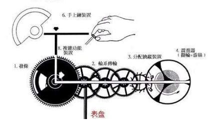 机械表误差标准、工作原理、调时间的方法等内容详述