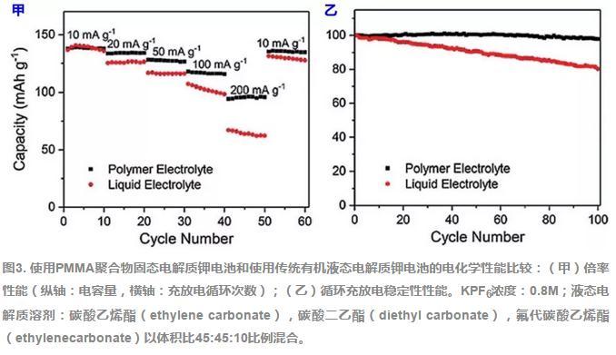 物固态电解质钾电池和使用传统有机液态电解质钾电池的电化学性能比较