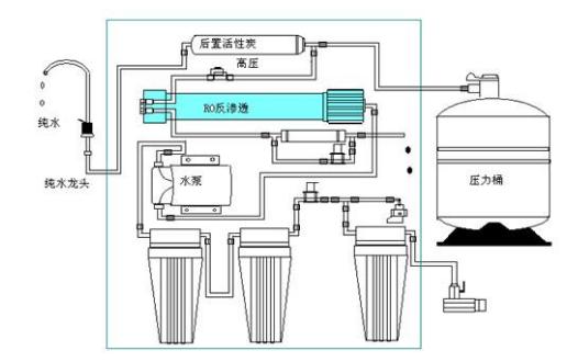 纯水机原理,安装方法,分类及反渗透系统的基本结构