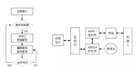 arm 7实现电机控制框图 图2.2 远程控制系统框架图