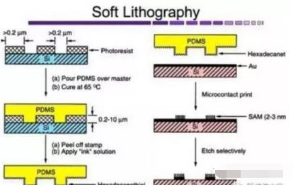 半导体及集成电路芯片的微细加工