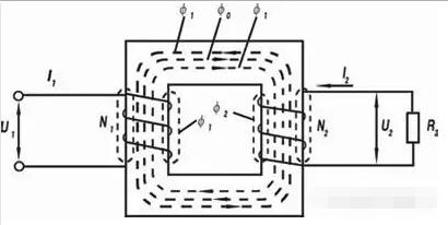 行业资讯 电力电气 — 正文      按铁芯或线圈结构分类:芯式变压器
