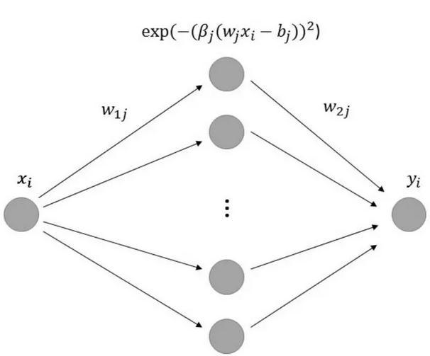 排序一直是计算机科学中最为基础的算法之一,从简单的冒泡排序到高效的桶排序,我们已经开发了非常多的优秀方法。但随着机器学习的兴起与大数据的应用,简单的排序方法要求在大规模场景中有更高的稳定性与效率。中国科技大学和兰州大学等研究者提出了一种基于机器学习的排序算法,它能实现O(N)的时间复杂度,且可以在GPU和TPU上高效地实现并行计算。这篇论文在Reddit上也有所争议,我们也希望机器学习能在更多的基础算法上展现出更优秀的性能。 排序,作为数据上的基础运算,从计算伊始就有着极大的吸引力。虽然当前已有大量的卓越