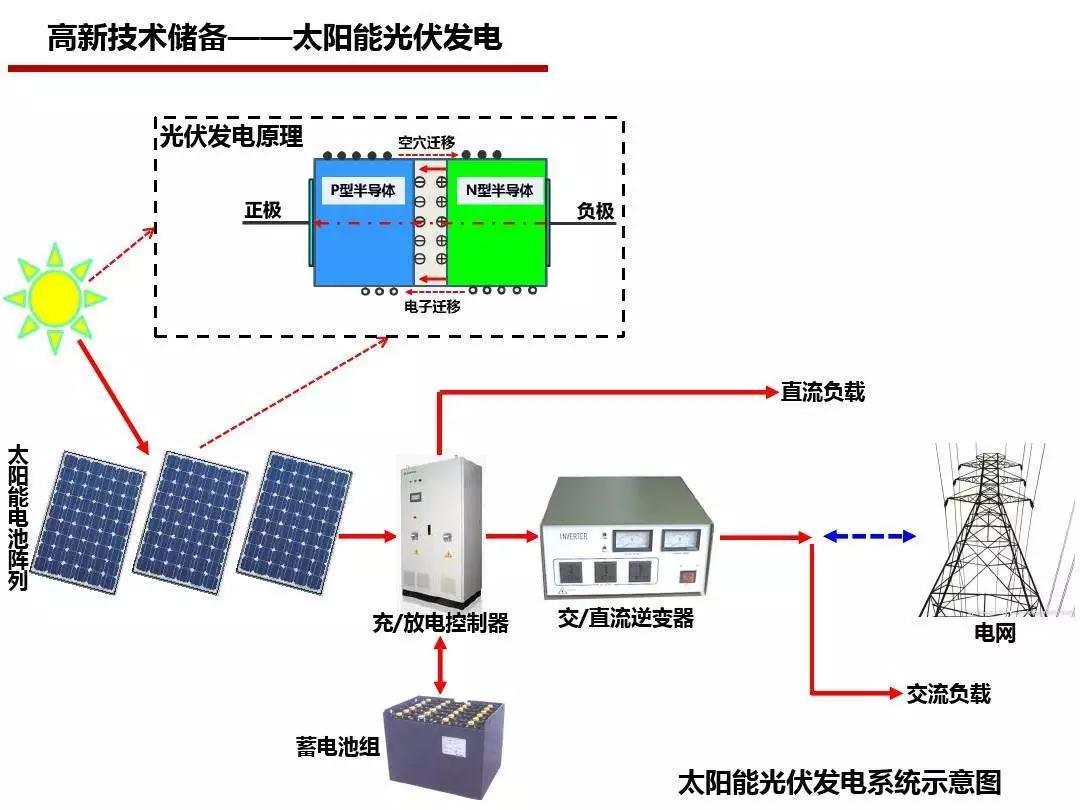 太阳能组件产生的直流电经过并网逆变器转换成符合市电电网要求的交流