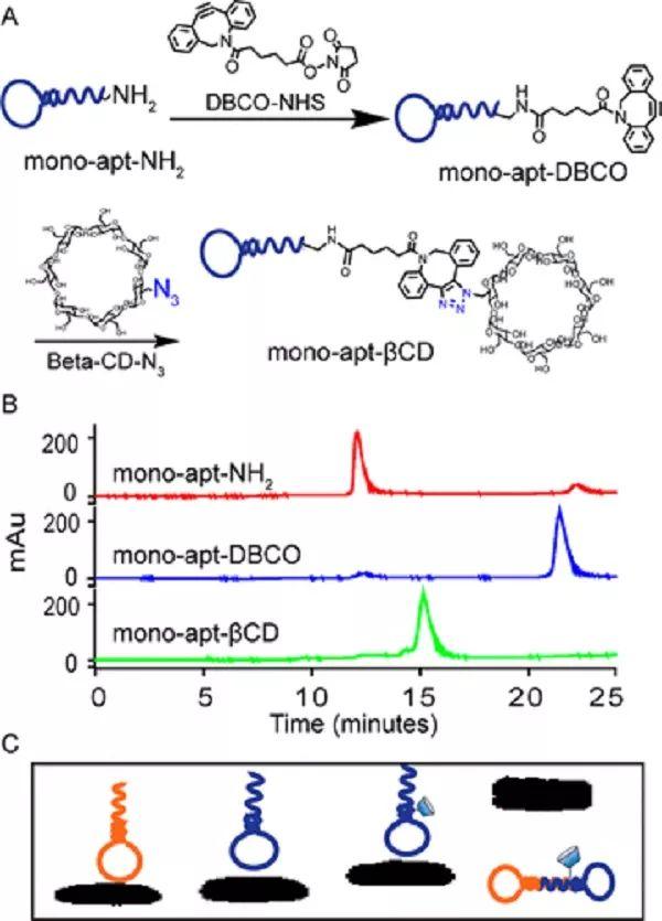 通过点击反应合成βcd修饰的单分子适体    (b).