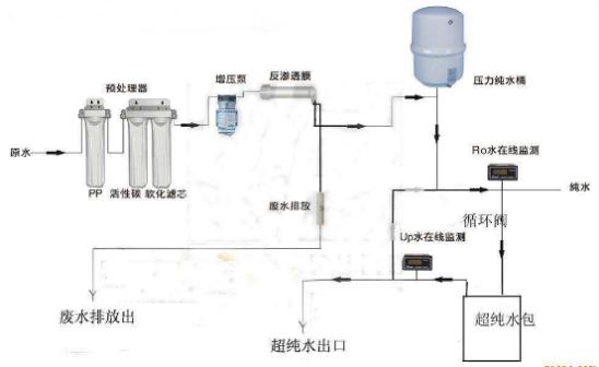 实验室纯水机特点有哪些?工艺流程是什么?