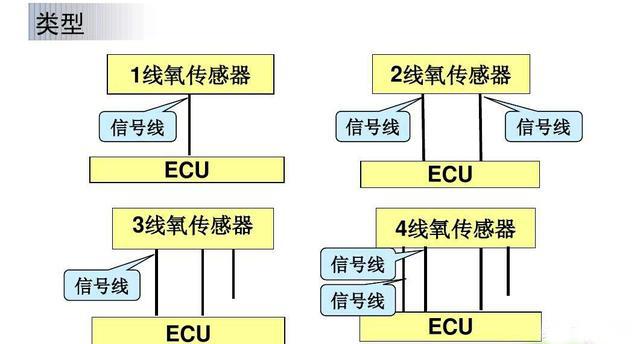 2,功能分:上游氧传感器,下游氧传感器;  3,机构分:氧化锆式,氧化钛