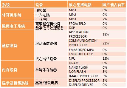 国产芯片供给率不到10% 集成电路人才缺口40万
