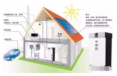 光伏,储能,充电桩三位一体打造绿色能源
