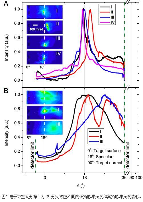 发散角小于3度(图2,3),具有准单能能谱结构的相对论电子束.