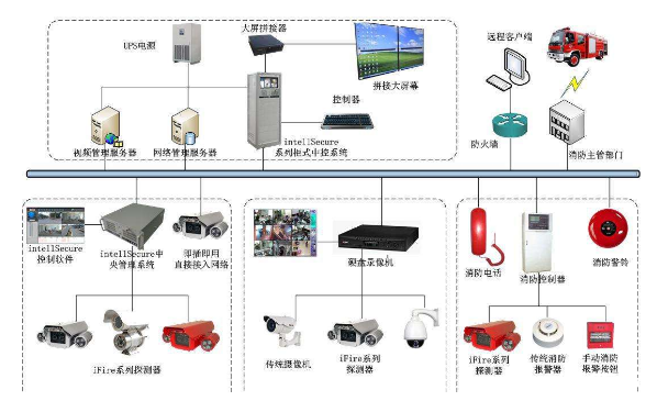 输入模块和输入输出模块;输入模块的功能是将被监视设备的开关量信号