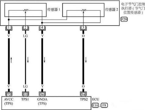 双可变电阻式节气门位置传感器的检查(以日产天籁为例)如下:打开点火
