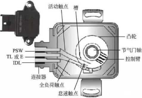 节气门位置传感器损坏会导致汽车哪些故障