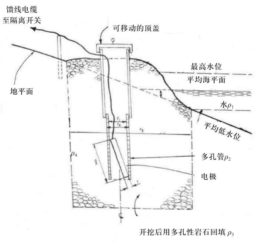 特高压直流输电接地极设计技术综述与展望
