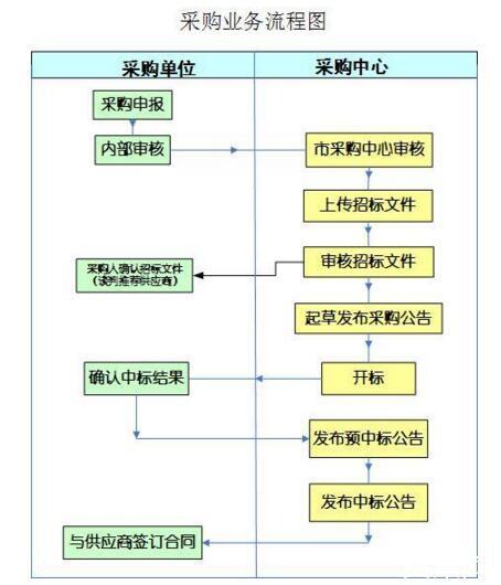采购流程的主要步骤【完整版】