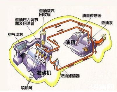 汽车油管结构图