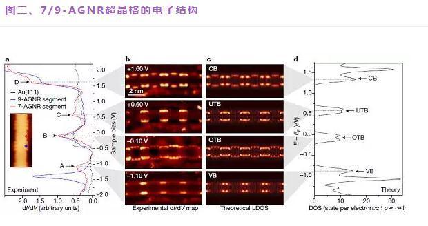 石墨烯纳米带的拓扑能带工程