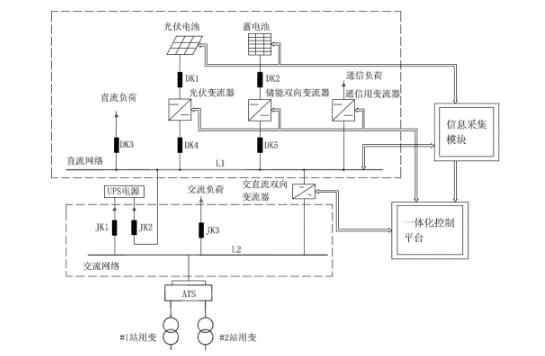 变电站综合自动化系统组成及优越性能