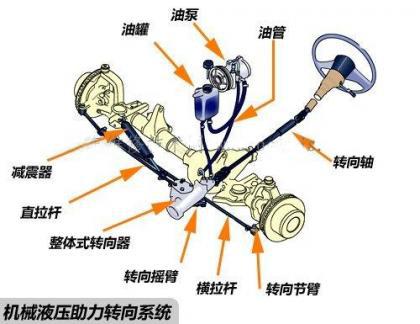 汽车转向系统的基本组成及分类