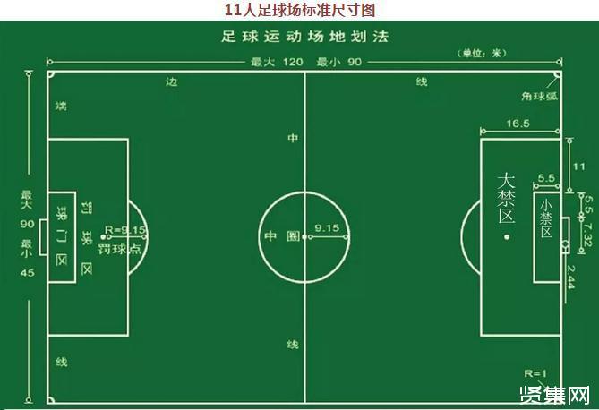 篮球场,羽毛球场,足球场,网球场地标准尺寸