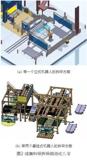 跺b�$h�/'�f�f�_(a)带一个立式机器人的拆垛方案(b)带两个悬挂式机器人的拆垛方案