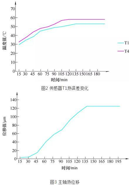数控机床主轴热误差分析与补偿