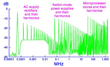 工业4.0时代物联网工厂成电磁噪声重灾区 电磁噪声亟待解决
