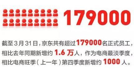 2019京东净利润大涨380%原因分析,之前京东净利润为什么为负?