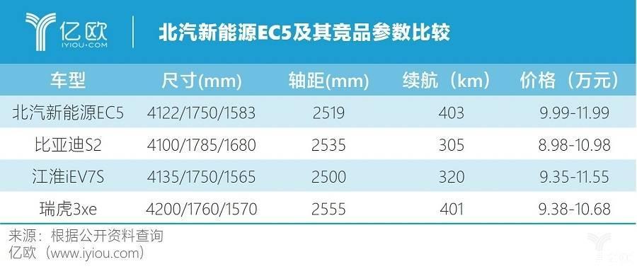 北汽新能源EC5正式上市,将提供7重极限安全检验-贤集网资讯