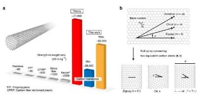 科学家首次测得碳纳米管拉伸强度 建造太空梯不是梦-贤集网资讯