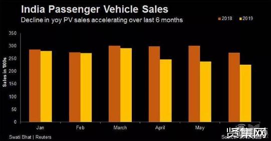 印度车市出现巨大衰退:35万人失业 286家经销商停业