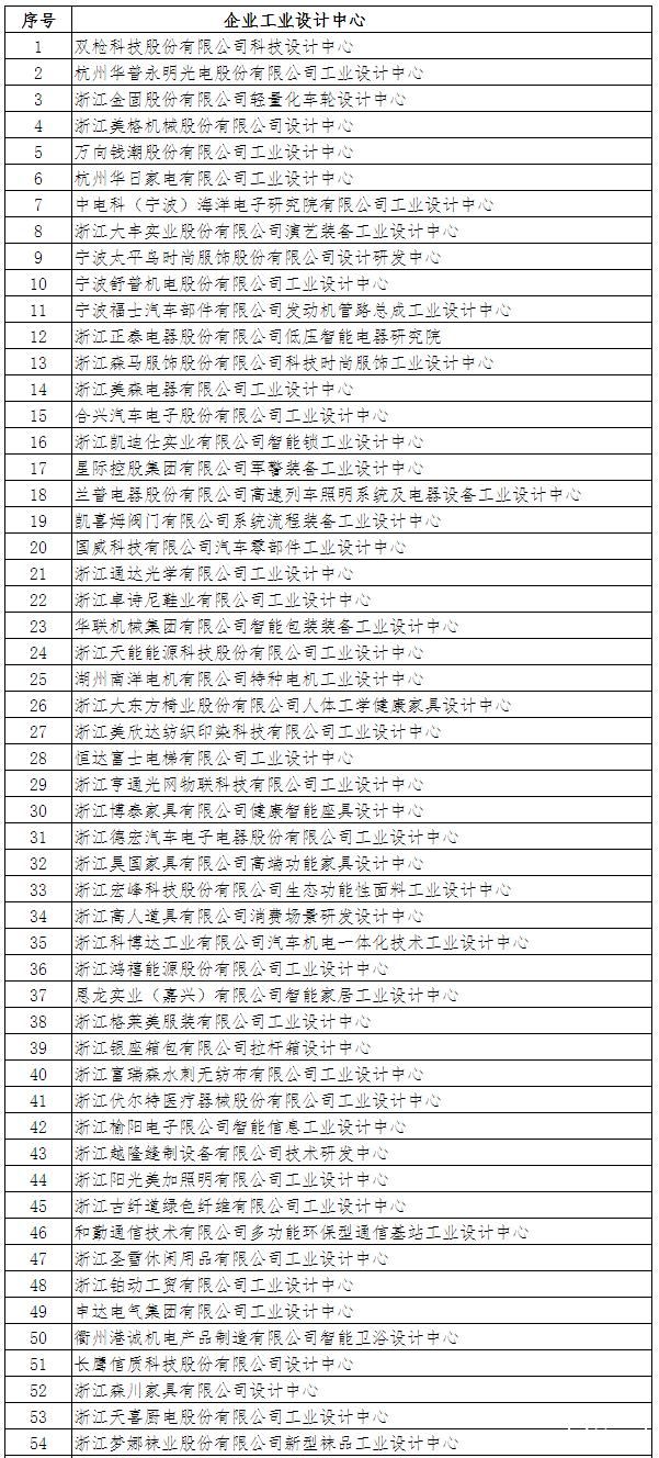 浙江省省级工业设计中心认定及复核结果出炉 宁波新增7家省级工业设计中心