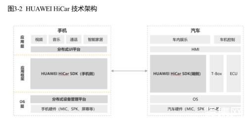 2019华为开发者大会正式发布HUAWEI HiCar生态白皮书
