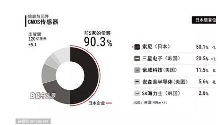 韩国三星拉拢小米等智能手机企业,欲从索尼手中夺取图像传感器市场份额