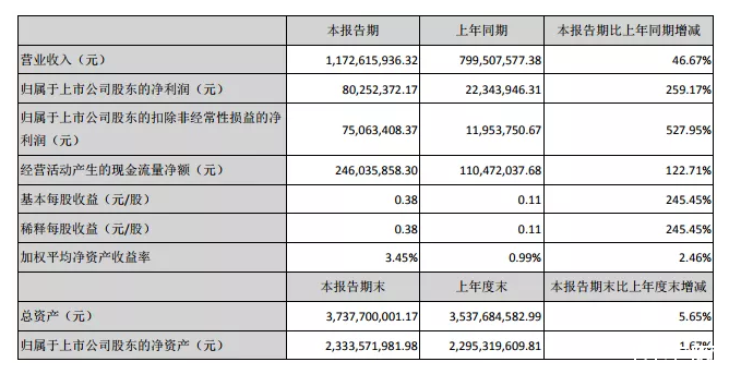 科达利中报锂池结构件营收10.46亿 拟投2.5亿扩充福建子公司产能
