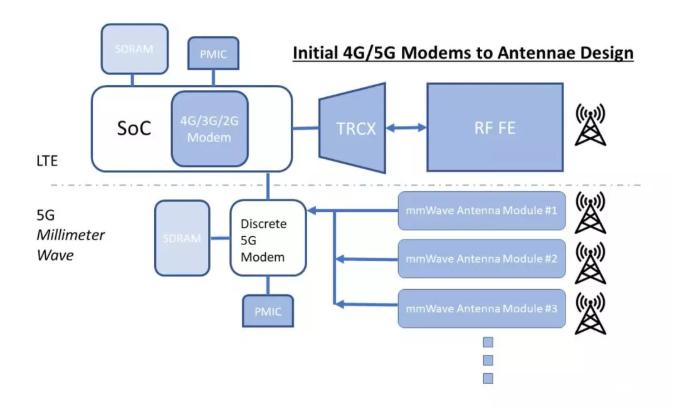 美国研究机构IHS Markit拆解6款5G手机,华为没高通骁龙有竞争力