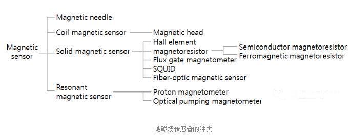一文了解停车场地磁传感器工作原理、算法、种类及优点