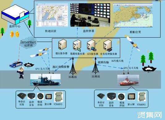智能船舶的相关配套技术,智能船舶的发展趋势-贤集网资讯